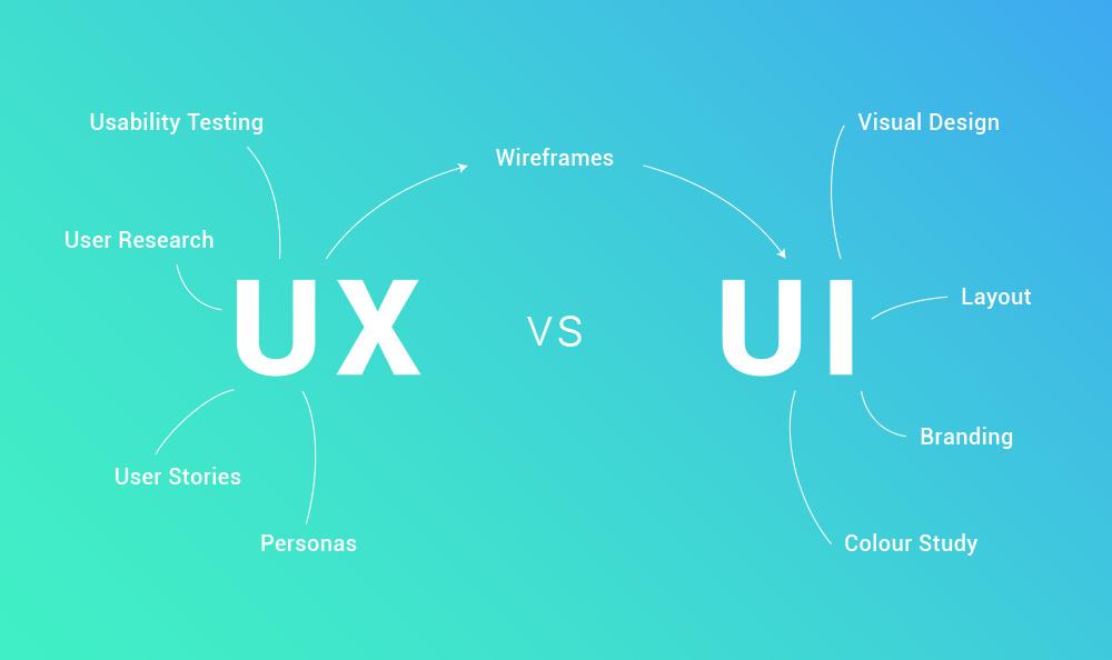 Web Designer Vs Ui Designer